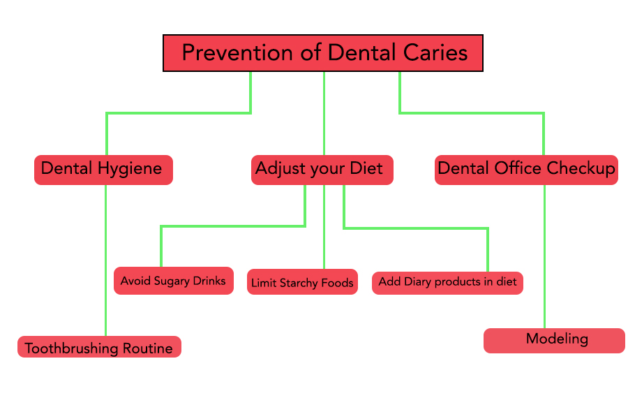 Prevention of Dental Caries flowchart